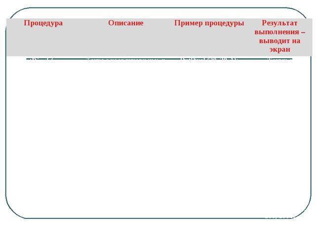 ПроцедураОписаниеПример процедурыРезультат выполнения – выводит на экран P...