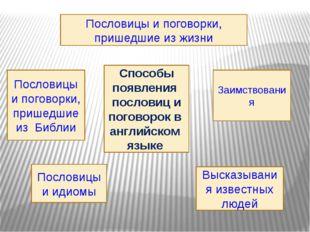 Способы появления пословиц и поговорок в английском языке Пословицы и поговор