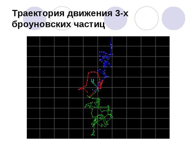 Траектория движения 3-х броуновских частиц