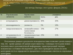 Результат исследования подростков школы-гимназии №34 им. К. Абдыгулова, селаТ
