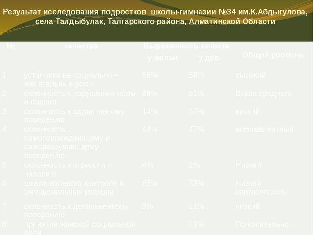 Результат исследования подростков школы-гимназии №34 им.К.Абдыгулова, села Та...