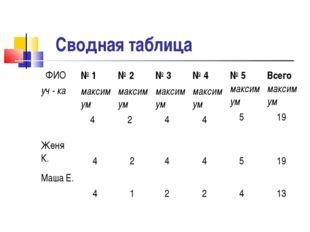 Сводная таблица ФИО уч - ка№ 1 максимум 4 № 2 максимум 2№ 3 максимум 4№ 4