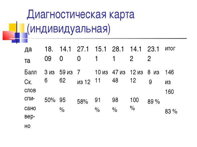 Диагностическая карта (индивидуальная) да та18.0914.1027.1015.1128.1114...