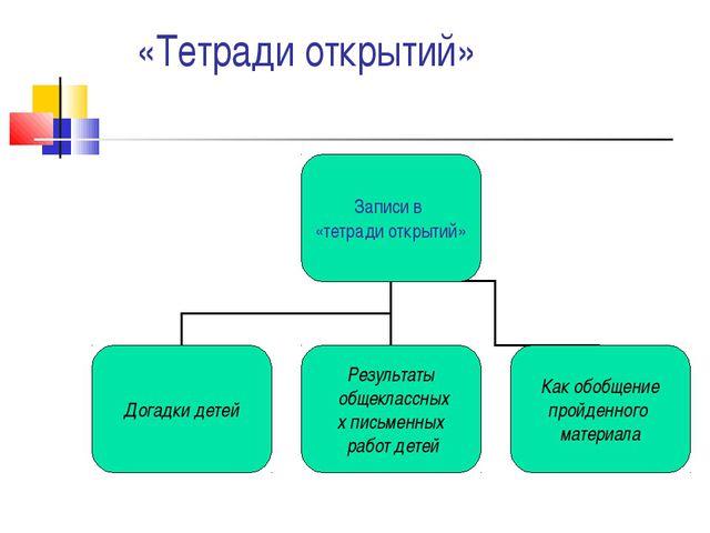 «Тетради открытий»