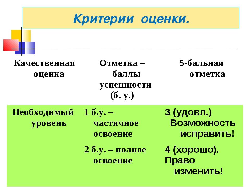 Критерии оценки. Качественная оценкаОтметка – баллы успешности (б. у.)5-бал...