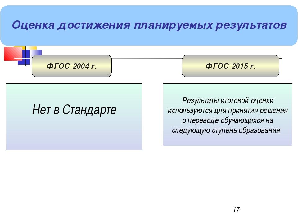 * Оценка достижения планируемых результатов ФГОС 2004 г. ФГОС 2015 г. Нет в С...