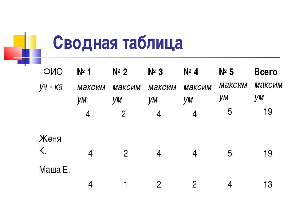 Сводная таблица ФИО уч - ка№ 1 максимум 4 № 2 максимум 2№ 3 максимум 4№ 4...