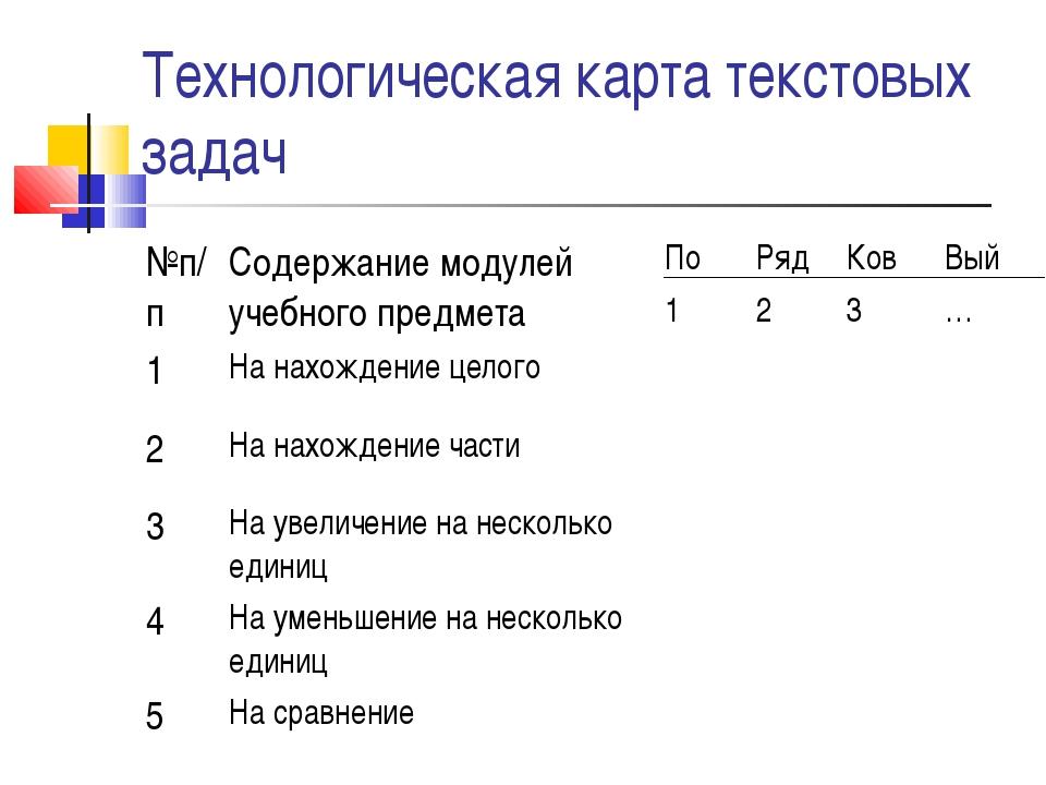 Технологическая карта текстовых задач №п/пСодержание модулей учебного предме...