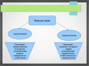Функции права регулятивная охранительная Регулирует общественные отношения, у
