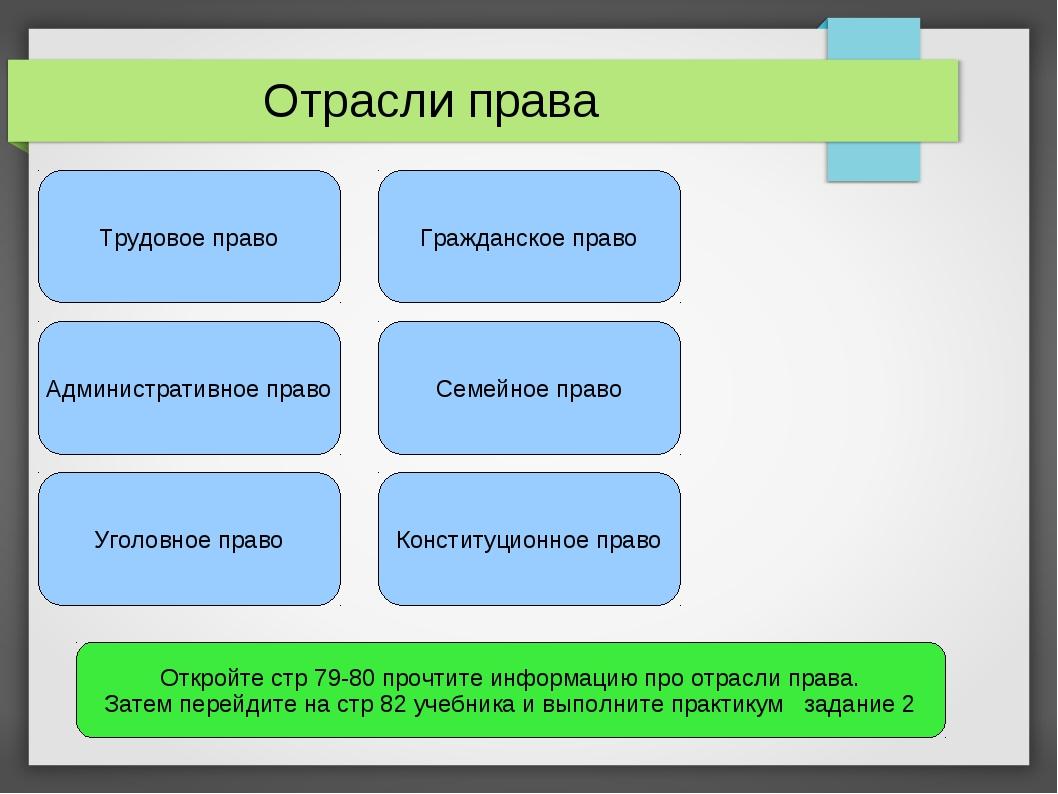 Отрасли права Трудовое право Административное право Уголовное право Гражданск...