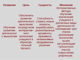 Название Цель Сущность Механизм Обучение развитию критического мышления Обесп