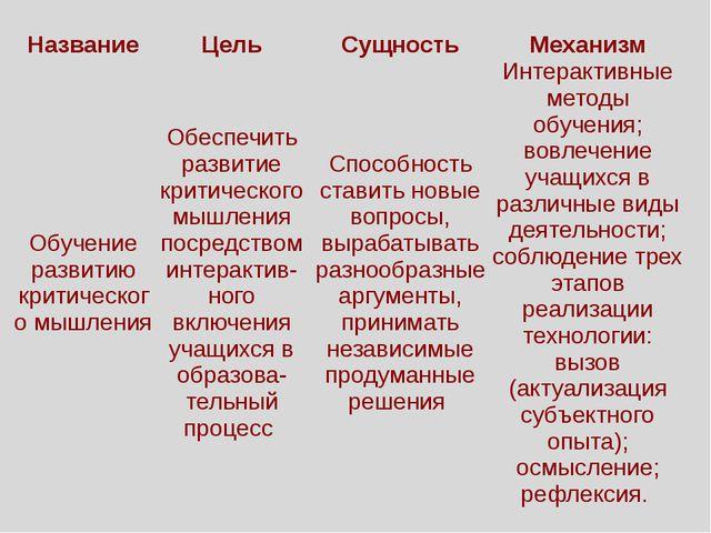 Название Цель Сущность Механизм Обучение развитию критического мышления Обесп...