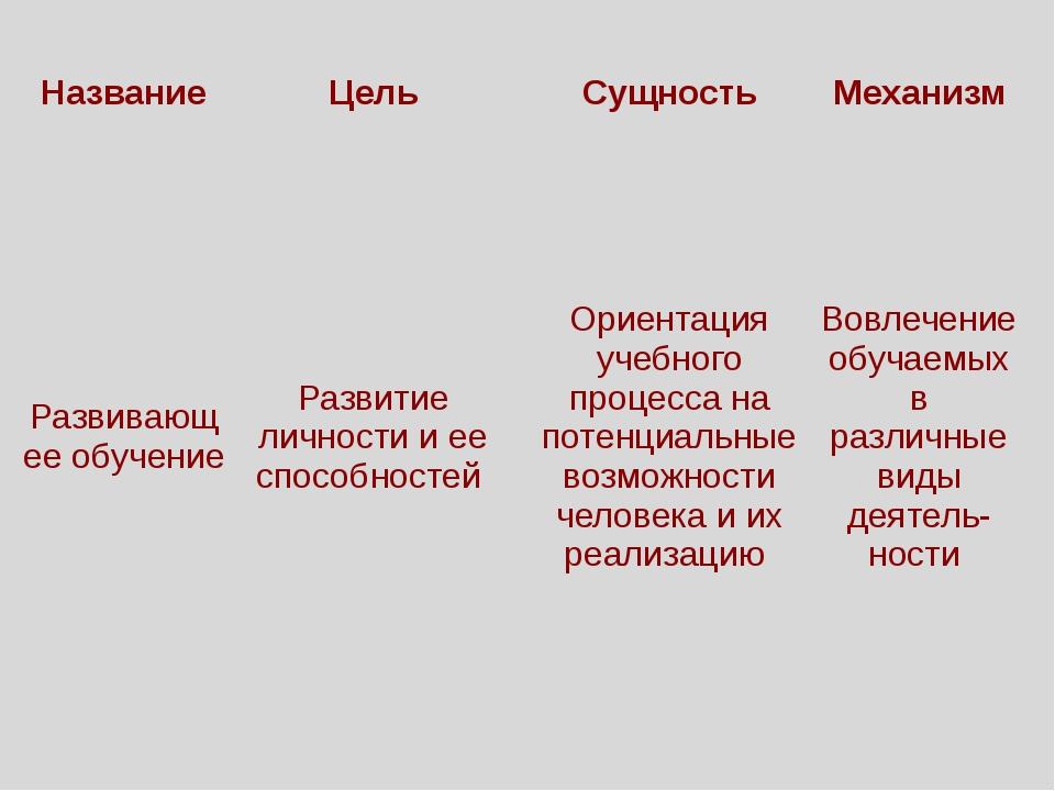Название Цель Сущность Механизм Развивающее обучение Развитие личности и ее с...