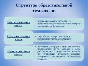 Структура образовательной технологии