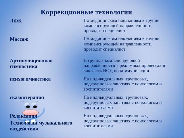 Коррекционные технологии ЛФКПо медицинским показаниям в группе компенсирующе...