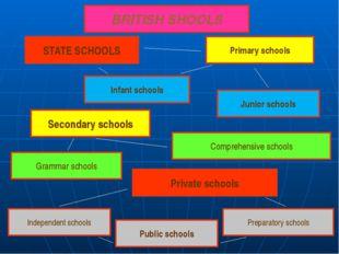 BRITISH SHOOLS STATE SCHOOLS Primary schools Junior schools Infant schools S
