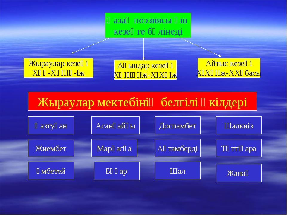 Қазақ поэзиясы үш кезеңге бөлінеді Жыраулар кезеңі ХҮғ-ХҮІІІғ-Іж Ақындар кезе...