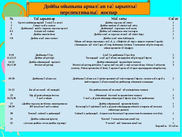 Дойбы ойынына арналған тақырыптық перспективалық жоспар № Тақырыптар Мақсаты...