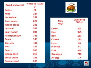 Bread and cerealCalories in 100 gr Beans58 Peas324 buckwheat332 Corn cere