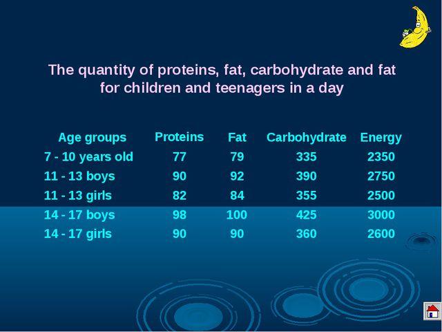 Рекомендуемые величины потребления энергии, белков и углеводов для детей и по...
