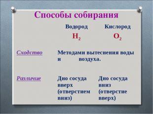 Способы собирания Водород H2Кислород O2 CходствоМетодами вытеснения воды и