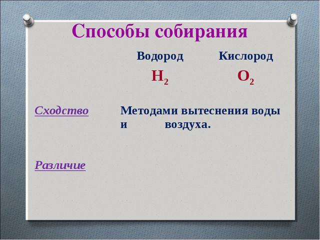 Способы собирания Водород H2Кислород O2 CходствоМетодами вытеснения воды и...