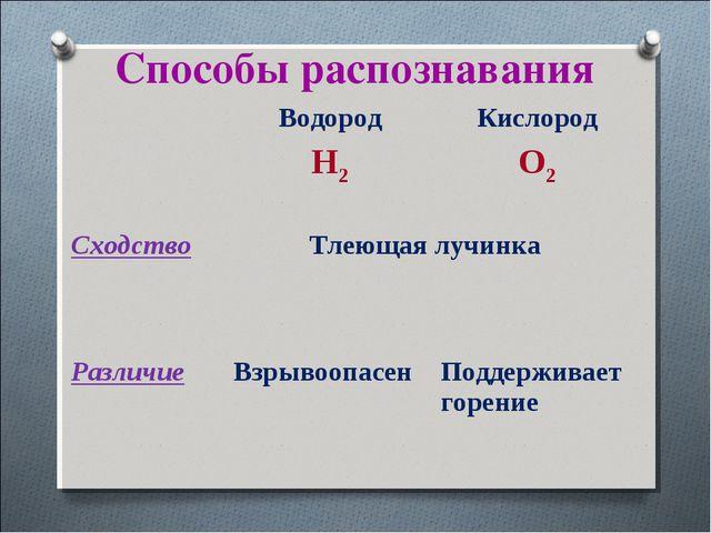 Способы распознавания Водород H2Кислород O2 Cходство Тлеющая лучинка Разл...