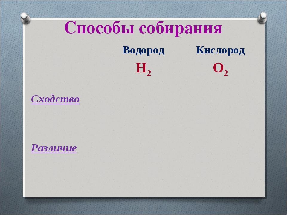 Способы собирания Водород H2Кислород O2 Cходство Различие