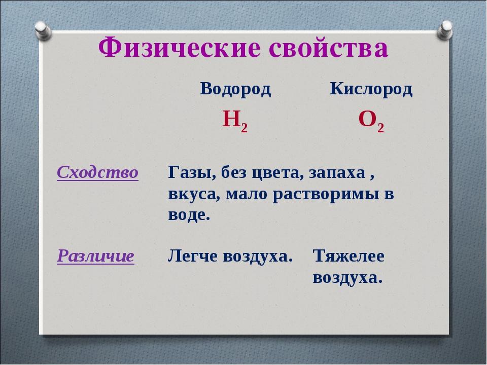 Физические свойства Водород H2Кислород O2 CходствоГазы, без цвета, запаха...