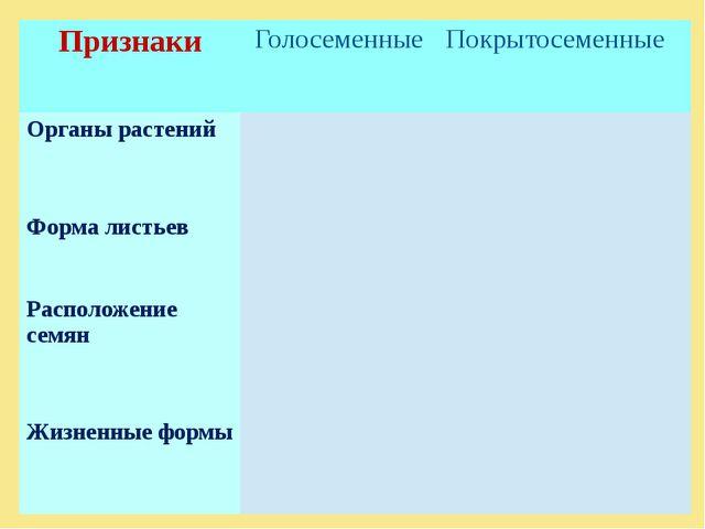 Признаки Голосеменные Покрытосеменные Органы растений Форма листьев Располож...