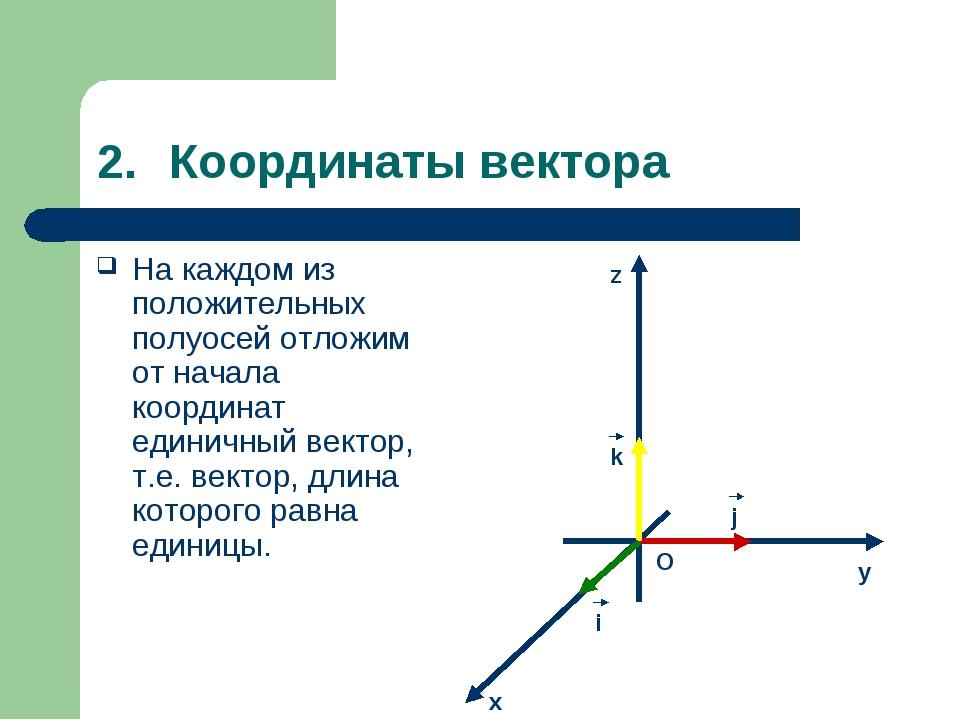 Координаты вектора На каждом из положительных полуосей отложим от начала коор...