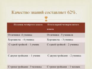 Качество знаний составляет 62%.  На конец четвёртого класса Итоги