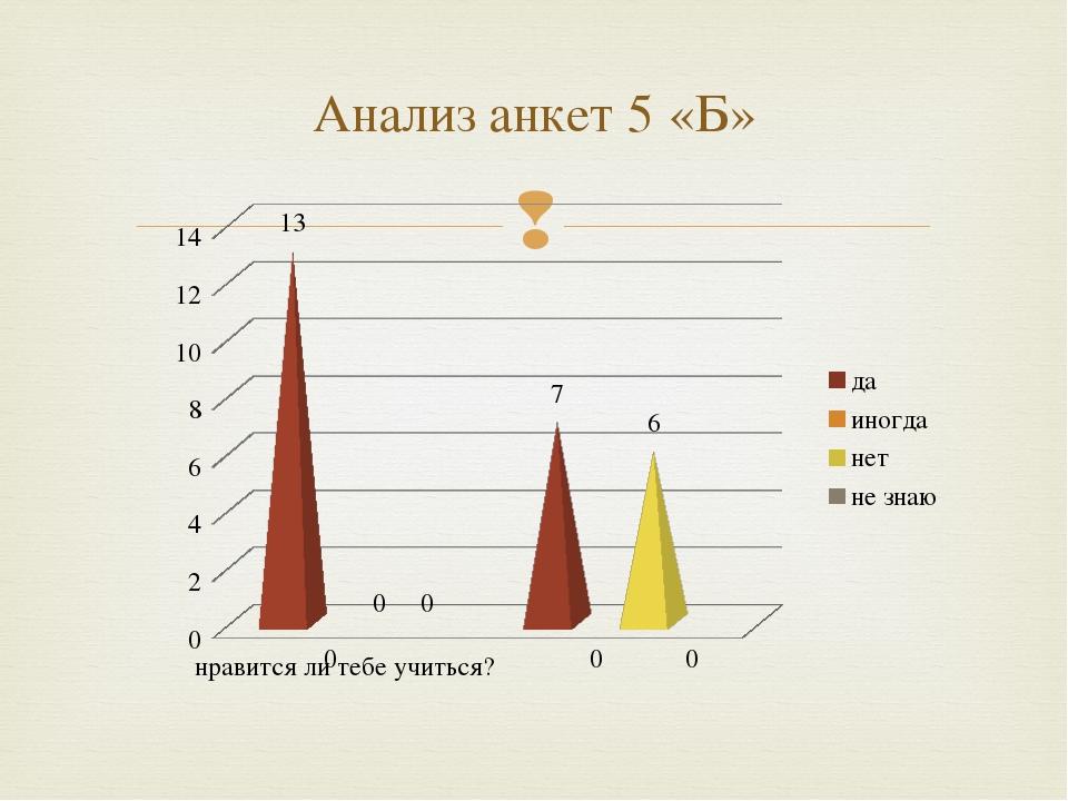 Анализ анкет 5 «Б» 