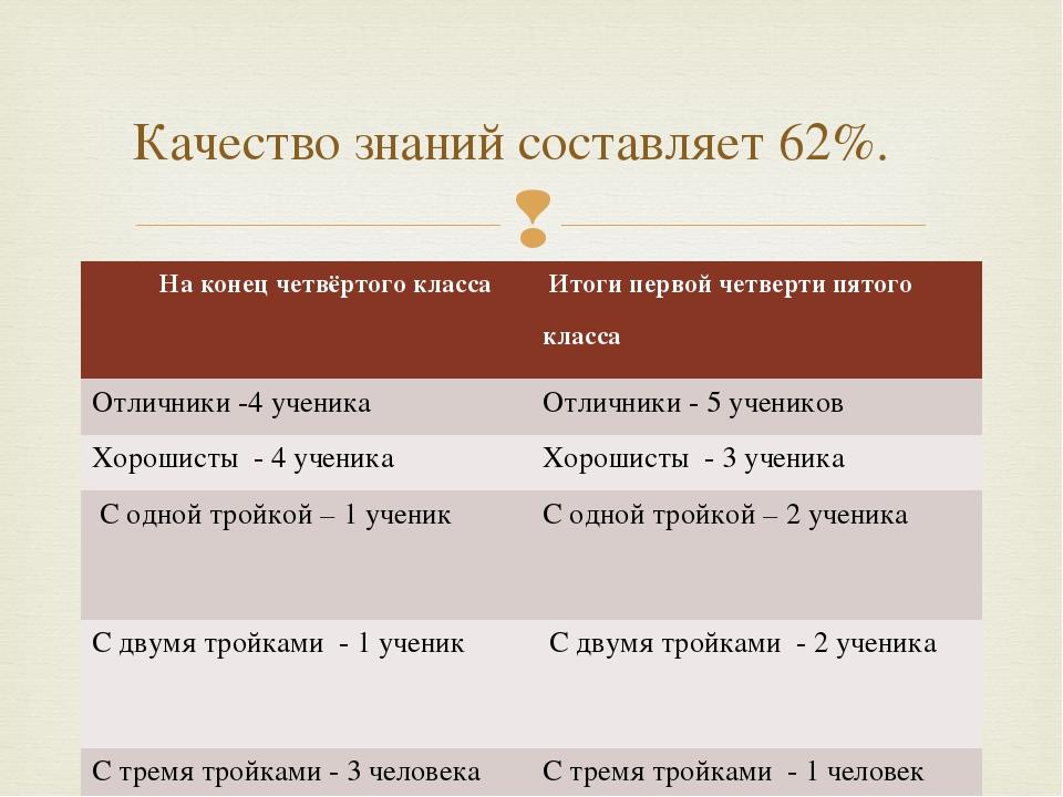 Качество знаний составляет 62%.  На конец четвёртого класса Итоги...