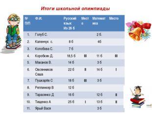 Итоги школьной олимпиады № П/П Ф.И. Русскийязык Из 26 б Место Математика Мест