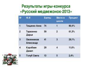 Результаты игры-конкурса «Русский медвежонок-2013» № Ф.И Баллы Место в школе