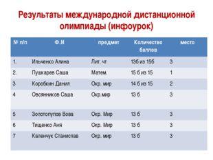 Результаты международной дистанционной олимпиады (инфоурок) №п/п Ф.И предмет