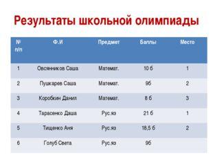 Результаты школьной олимпиады №п/п Ф.И Предмет Баллы Место 1 Овсянников Саша