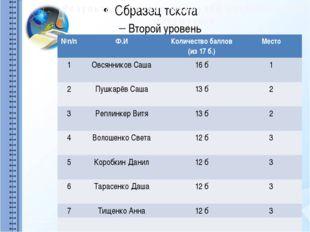 Результаты первой школьной олимпиады по математике №п/п Ф.И Количество балло