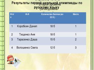 Результаты первой школьной олимпиады по русскому языку №п/п Ф.И Количество б
