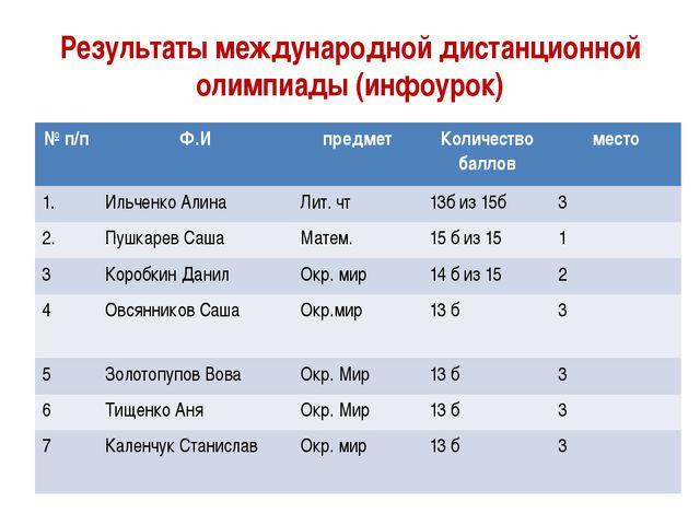 Результаты международной дистанционной олимпиады (инфоурок) №п/п Ф.И предмет...