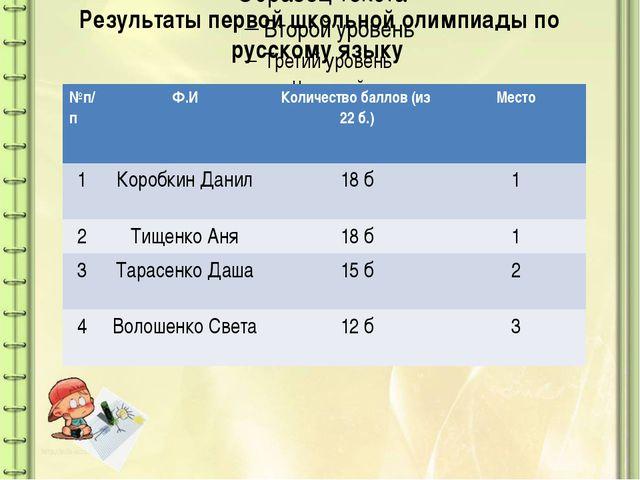 Результаты первой школьной олимпиады по русскому языку №п/п Ф.И Количество б...