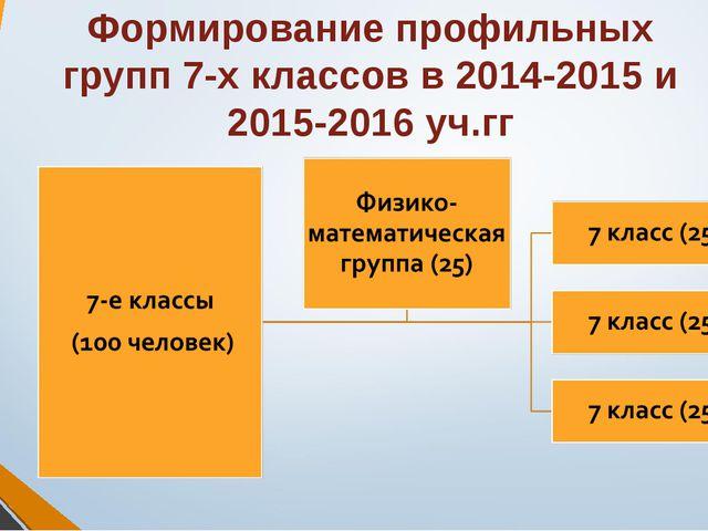 Формирование профильных групп 7-х классов в 2014-2015 и 2015-2016 уч.гг