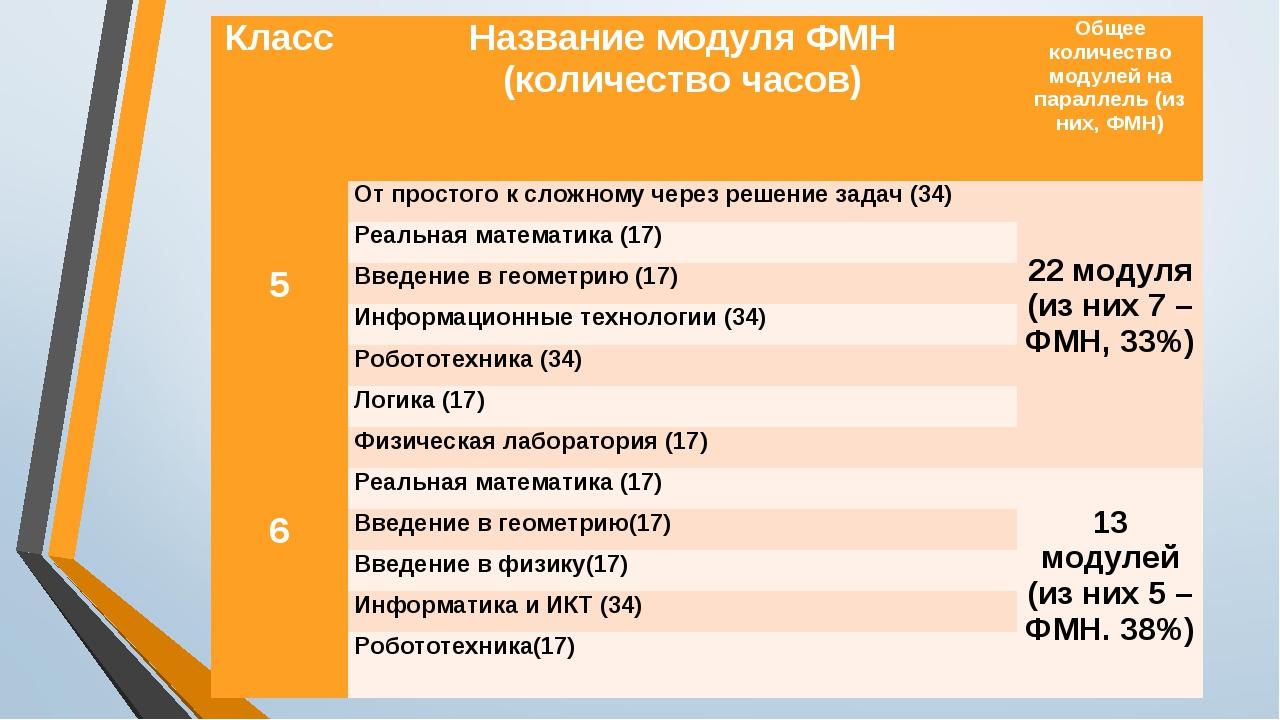 КлассНазвание модуля ФМН (количество часов)Общее количество модулей на пара...