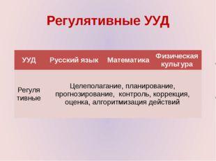Регулятивные УУД УУД Русский язык Математика Физическая культура Регулятивные