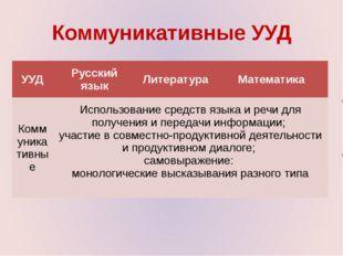 Коммуникативные УУД УУД Русский язык Литература Математика Коммуникативные Ис