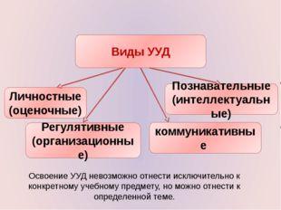 Виды УУД Личностные (оценочные) Регулятивные (организационные) Познавательные