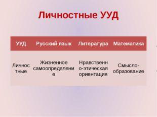 Личностные УУД УУД Русский язык Литература Математика Личностные Жизненное са