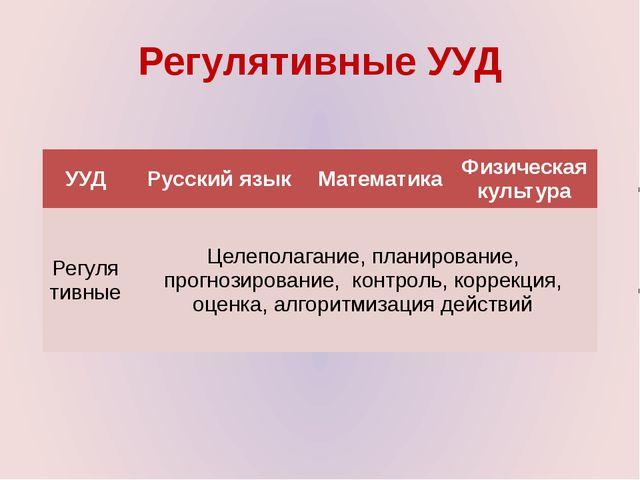 Регулятивные УУД УУД Русский язык Математика Физическая культура Регулятивные...