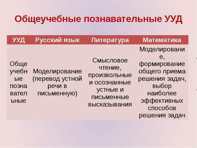 Общеучебные познавательные УУД УУД Русский язык Литература Математика Общеуче...